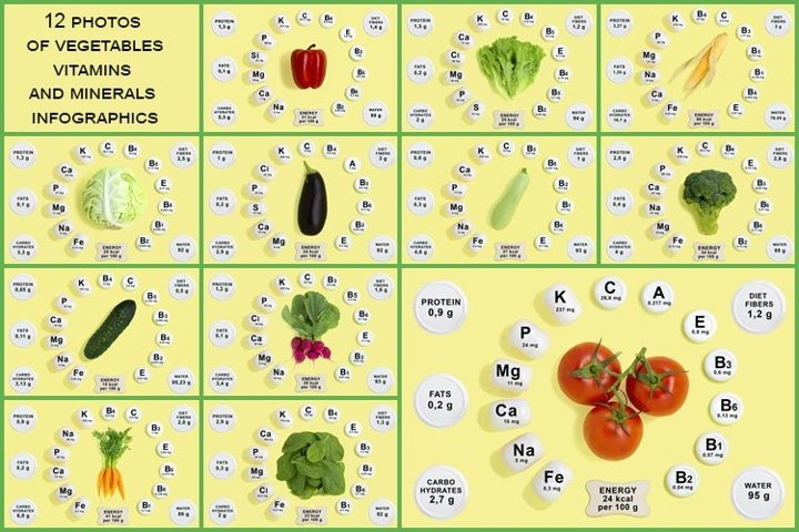 Vitamin and mineral composition of vegetables