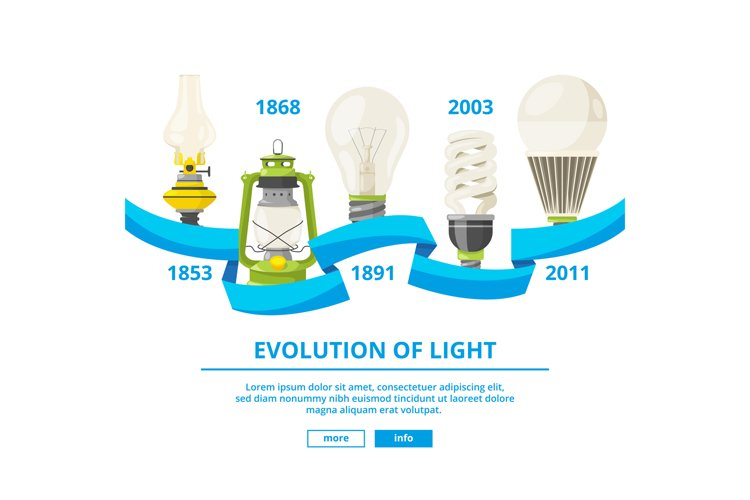 Infographic illustrations with different lamps. Evolution of example image 1